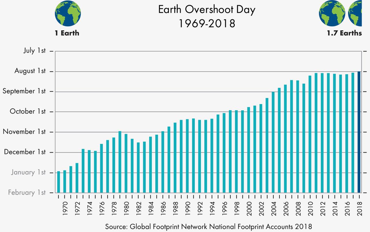 Mercredi, l'humanité aura épuisé toutes les ressources de la planète pour 2018