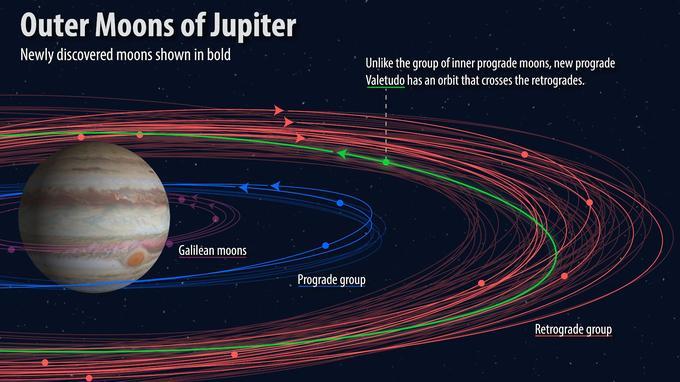 Douze nouvelles lunes découvertes autour de Jupiter, dont une