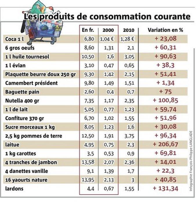 Prix Du Cafe Avant L Euro