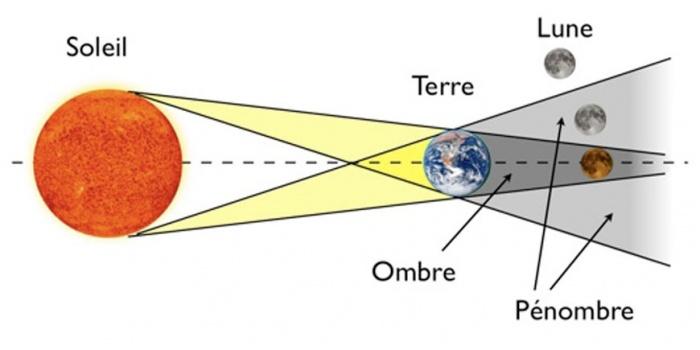 Super-Lune : quand l'éclipse vire au rouge sang
