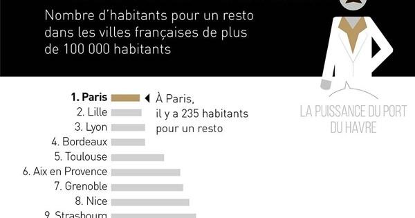 Le classement des villes les plus cool de France en une infographie géniale !